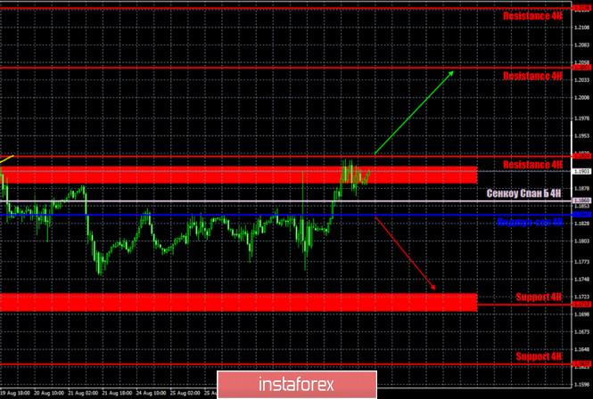 analytics5f4c3e5467f53 - Горящий прогноз и торговые сигналы по паре EUR/USD на 31 августа. Отчет Commitments of Traders. Профессиональные участники
