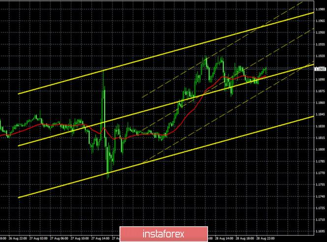 analytics5f4c3e5d2eb4c - Горящий прогноз и торговые сигналы по паре EUR/USD на 31 августа. Отчет Commitments of Traders. Профессиональные участники