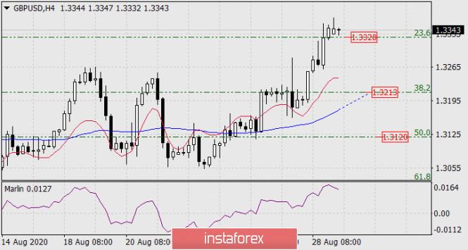 analytics5f4c648890398 - Прогноз по GBP/USD на 31 августа 2020 года