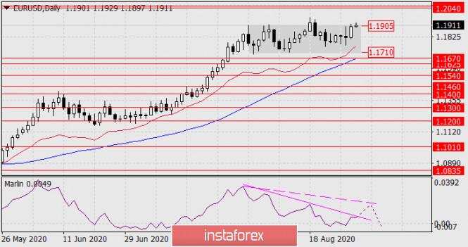 analytics5f4c652b48ac6 - Прогноз по EUR/USD на 31 августа 2020 года