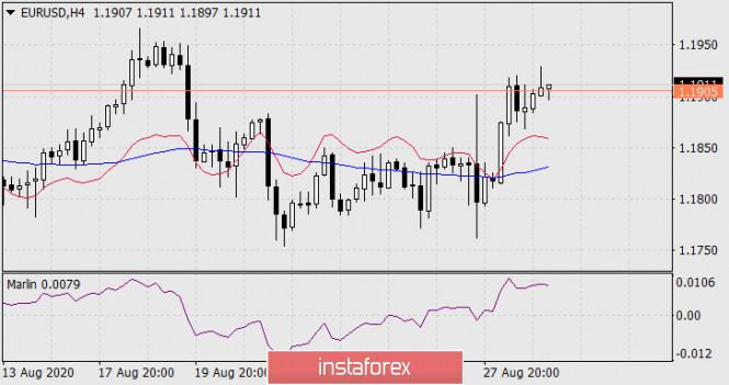 analytics5f4c653f2e6af - Прогноз по EUR/USD на 31 августа 2020 года