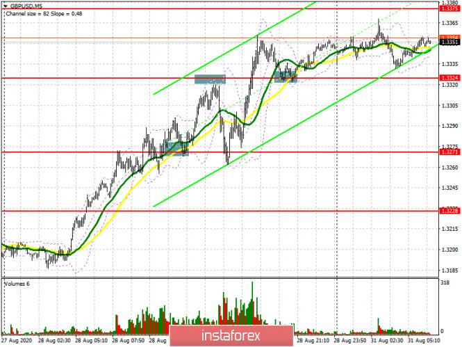 analytics5f4c7c4c90c43 - GBP/USD: план на европейскую сессию 31 августа (разбор вчерашних сделок). Фунт готов продолжать рост. Под прицелом быков