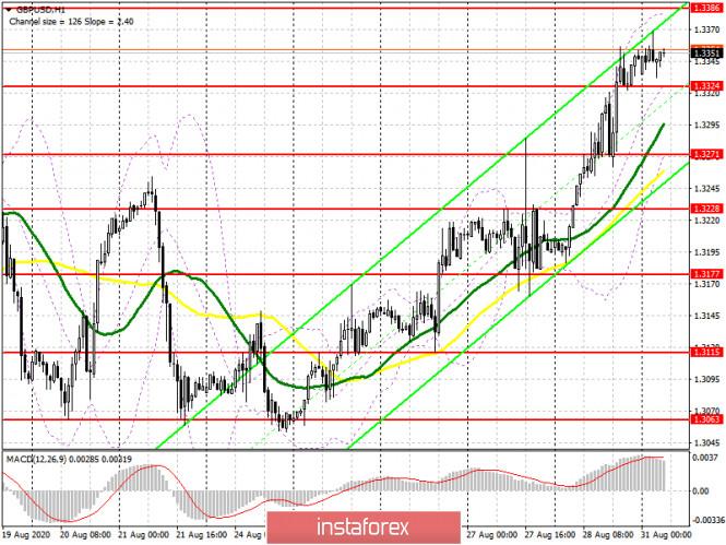 analytics5f4c7c5457520 - GBP/USD: план на европейскую сессию 31 августа (разбор вчерашних сделок). Фунт готов продолжать рост. Под прицелом быков