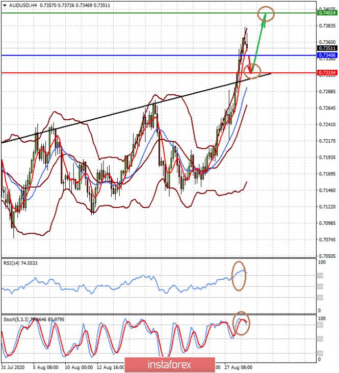 analytics5f4c83d2a5cd1 - Статданные из США вряд ли заметно повлияют на курс доллара на этой неделе (ожидаем коррекции пар AUDUSD и NZDUSD)