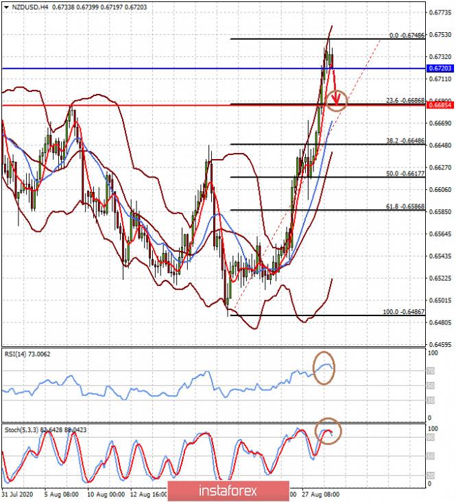 analytics5f4c83f30067d - Статданные из США вряд ли заметно повлияют на курс доллара на этой неделе (ожидаем коррекции пар AUDUSD и NZDUSD)