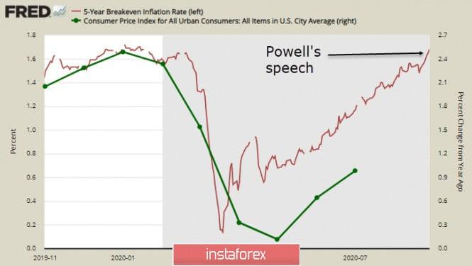 """analytics5f4c8822c433c - ФРС переходит к таргетированию """"средней инфляции"""" и снижает спрос на доллар. Обзор USD, GBP, EUR"""