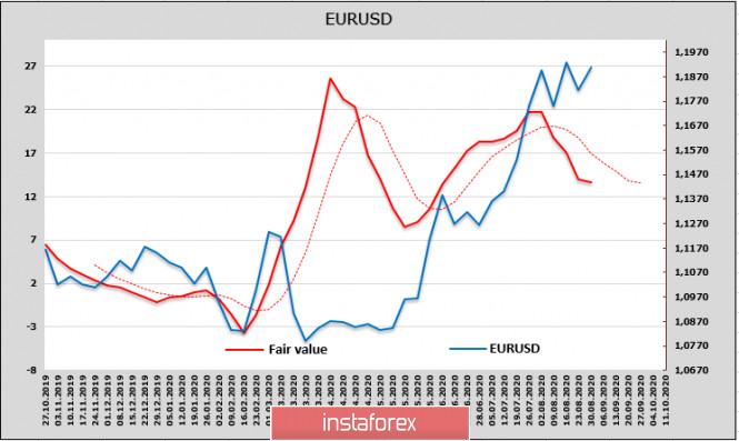"""analytics5f4c882ee65f4 - ФРС переходит к таргетированию """"средней инфляции"""" и снижает спрос на доллар. Обзор USD, GBP, EUR"""