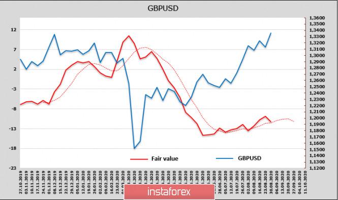 """analytics5f4c883c29412 - ФРС переходит к таргетированию """"средней инфляции"""" и снижает спрос на доллар. Обзор USD, GBP, EUR"""