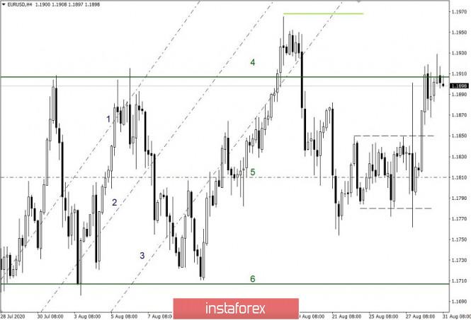 analytics5f4c975aad0ba - Простые и понятные торговые рекомендации по валютной паре EURUSD – 31.08.20