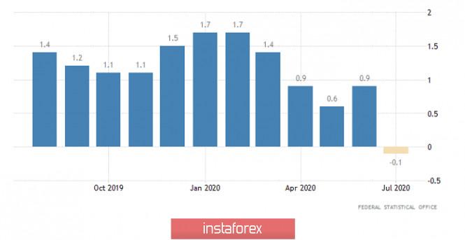 analytics5f4c9bce33b82 - Горящий прогноз по EUR/USD на 31.08.2020 и торговая рекомендация