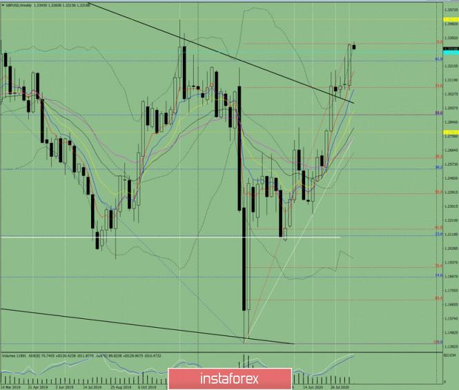 analytics5f4ca6789a1e8 - Технический анализ на неделю с 31 августа по 5 сентября по валютной паре GBP/USD