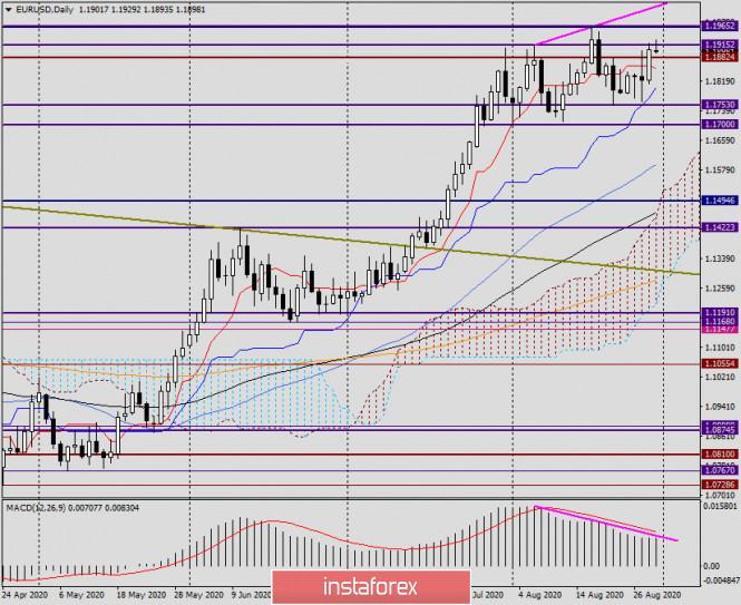 analytics5f4ca6e250c4f - Анализ и прогноз по EUR/USD на 31 августа 2020 года