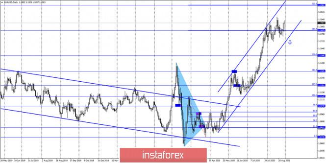analytics5f4caec44affd - EUR/USD. 31 августа. Отчет COT. Доллар упал на 130 пунктов после выступления Джерома Пауэлла, но продолжит ли он падение