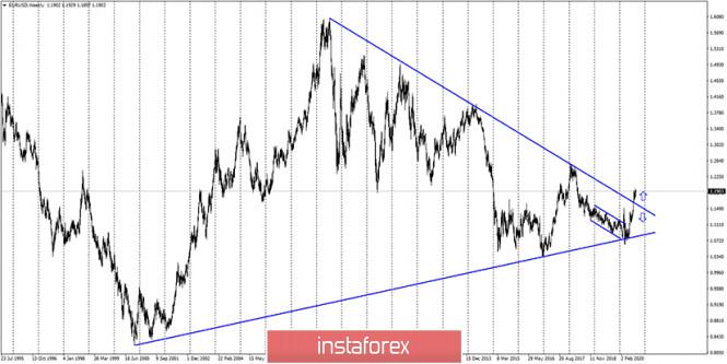 analytics5f4caecce38bf - EUR/USD. 31 августа. Отчет COT. Доллар упал на 130 пунктов после выступления Джерома Пауэлла, но продолжит ли он падение