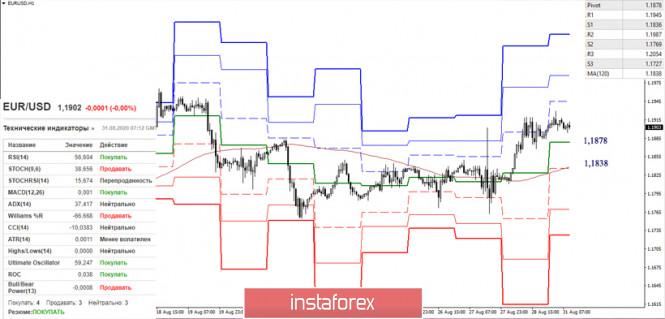 analytics5f4cbf93d675f - Последний отчет СОТ (Commitments of Traders). Недельные перспективы для EUR/USD