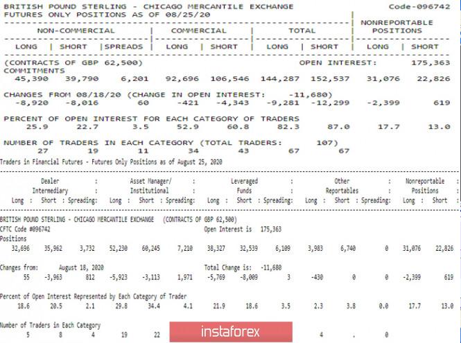 analytics5f4cdb70a15de - Последний отчет СОТ (Commitments of Traders). Недельные перспективы для GBP/USD