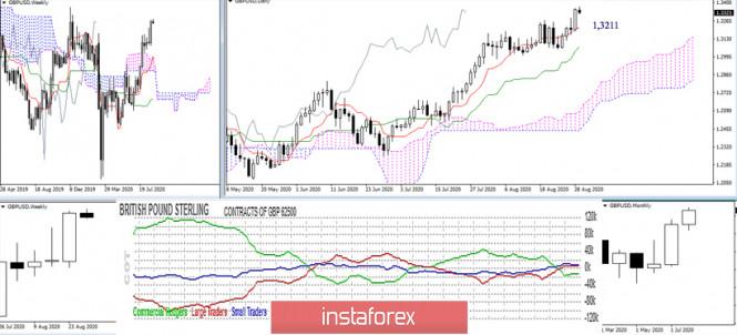 analytics5f4cdb86b35a5 - Последний отчет СОТ (Commitments of Traders). Недельные перспективы для GBP/USD