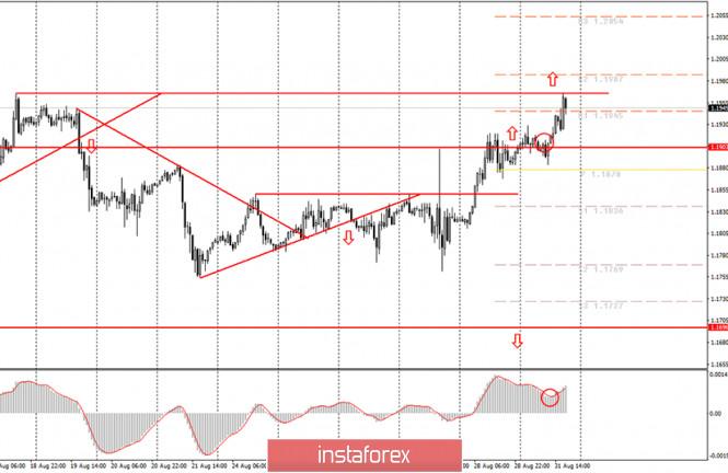 analytics5f4d2cd22722d - Аналитика и торговые сигналы для начинающих. Как торговать валютную пару EUR/USD 1 сентября? Анализ сделок понедельник. Подготовка