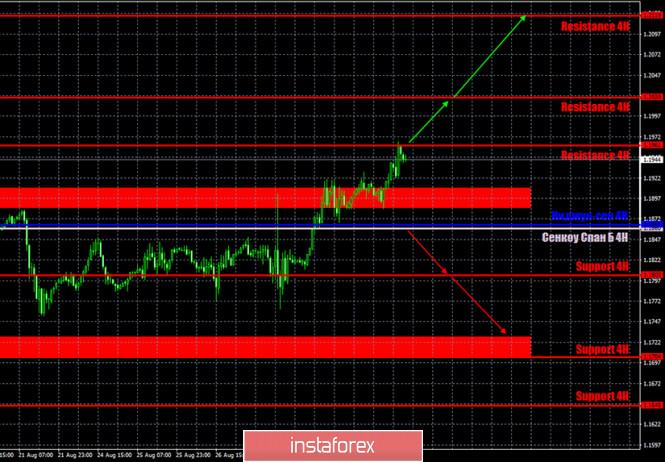 analytics5f4d9181cd2bd - Горящий прогноз и торговые сигналы по паре EUR/USD на 1 сентября. Отчет Commitments of Traders. Доллар продолжает свободное