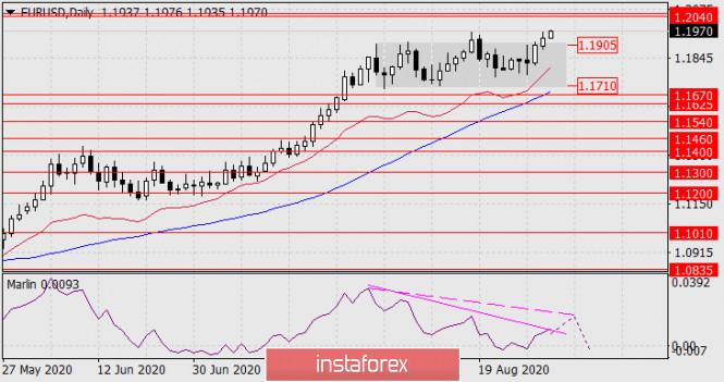 analytics5f4db4ad01cad - Прогноз по EUR/USD на 1 сентября 2020 года