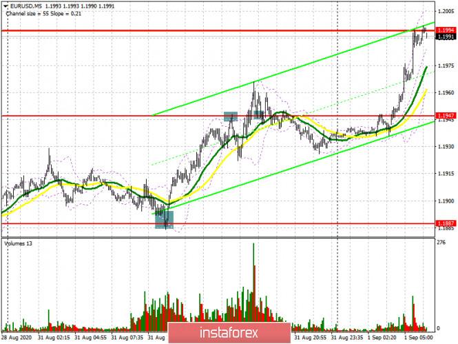 analytics5f4dd4bf7a2a8 - EUR/USD: план на европейскую сессию 1 сентября. Commitment of Traders COT отчеты (разбор вчерашних сделок). Покупатели евро