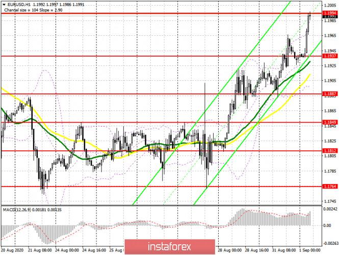 analytics5f4dd4c5b60c0 - EUR/USD: план на европейскую сессию 1 сентября. Commitment of Traders COT отчеты (разбор вчерашних сделок). Покупатели евро