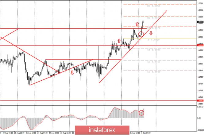 analytics5f4dd75c2ccf5 - Аналитика и торговые сигналы для начинающих. Как торговать валютную пару EUR/USD 1 сентября? План по открытию и закрытию