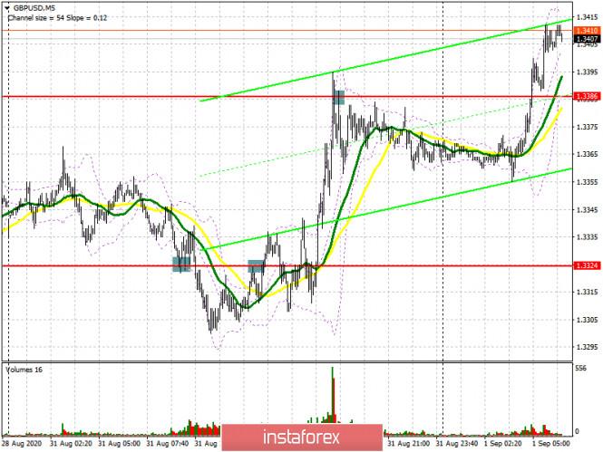 analytics5f4dd91f85eda - GBP/USD: план на европейскую сессию 1 сентября. Commitment of Traders COT отчеты (разбор вчерашних сделок). Фунт продолжает