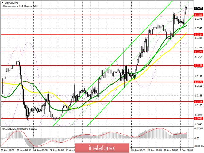 analytics5f4dd92616a33 - GBP/USD: план на европейскую сессию 1 сентября. Commitment of Traders COT отчеты (разбор вчерашних сделок). Фунт продолжает