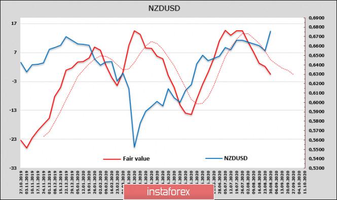 analytics5f4de41060158 - Ричард Кларида усилил эффект от выступления Дж.Пауэлла. Рисковые активы пользуются удачной конъюнктурой. Обзор USD, NZD,