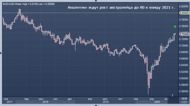 analytics5f4def70dcc5b - AUD/USD: австралийский доллар готов к усилению