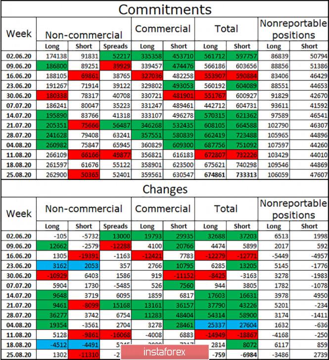 analytics5f4e0027b50f8 - EUR/USD. 1 сентября. Отчет COT. Трейдеры все еще остаются под впечатлением от выступления Джерома Пауэлла на прошлой неделе