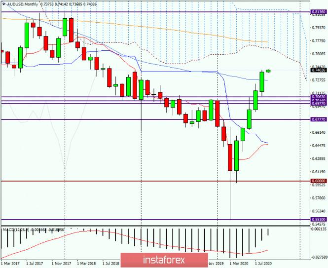 analytics5f4e037b80ca6 - Анализ и прогноз по AUD/USD на 1 сентября 2020 года