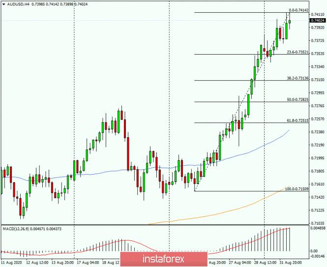 analytics5f4e039b22a35 - Анализ и прогноз по AUD/USD на 1 сентября 2020 года