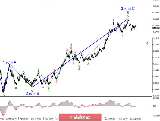 analytics5f4e49175dd99 - Анализ EUR/USD 1 сентября. Доллар США уходит в очередное крутое пике. Падение доходности американским казначейских облигаций