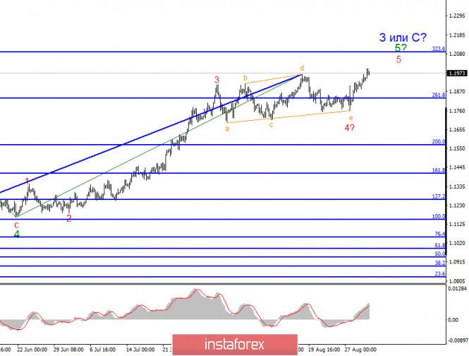 analytics5f4e491e97d12 - Анализ EUR/USD 1 сентября. Доллар США уходит в очередное крутое пике. Падение доходности американским казначейских облигаций