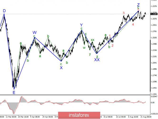 analytics5f4e494bd05b6 - Анализ GBP/USD 1 сентября. Британец продолжает наверстывать упущенное за последние четыре года