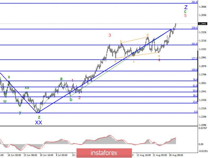 analytics5f4e49541b900 - Анализ GBP/USD 1 сентября. Британец продолжает наверстывать упущенное за последние четыре года