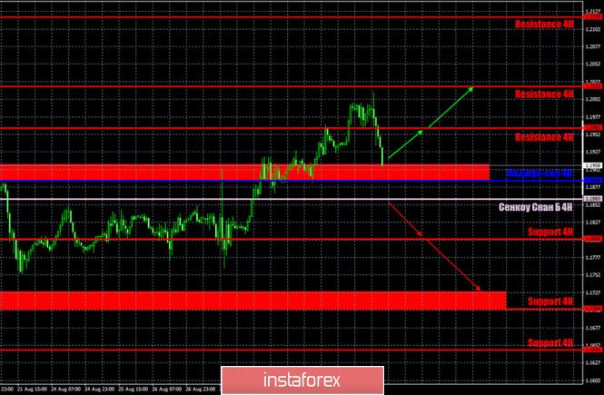 analytics5f4ee19d35e0c - Горящий прогноз и торговые сигналы по паре EUR/USD на 2 сентября. Отчет Commitments of Traders. Евровалюта «потрогала» уровень