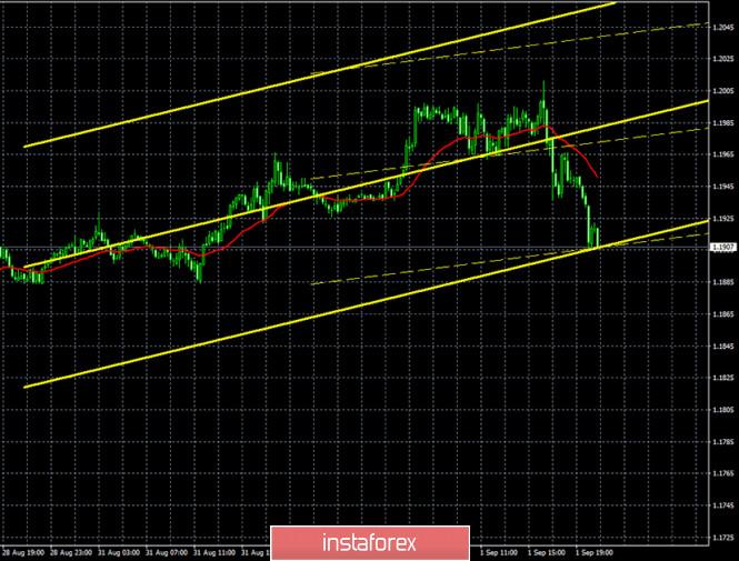 analytics5f4ee1a64dd05 - Горящий прогноз и торговые сигналы по паре EUR/USD на 2 сентября. Отчет Commitments of Traders. Евровалюта «потрогала» уровень