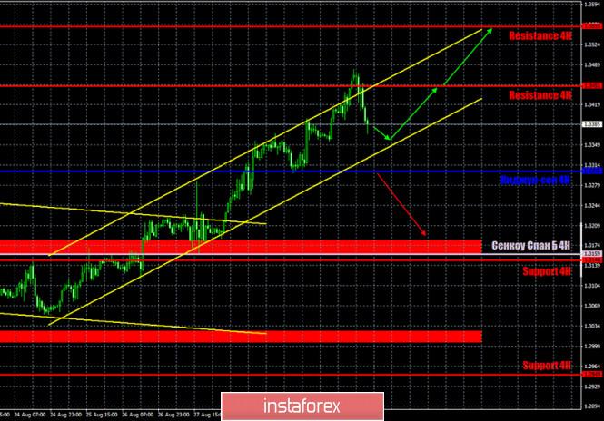analytics5f4ee1da66f52 - Горящий прогноз и торговые сигналы по паре GBP/USD на 2 сентября. Отчет Commitments of traders. Комментарии членов монетарного