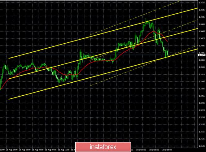 analytics5f4ee1e38e0cb - Горящий прогноз и торговые сигналы по паре GBP/USD на 2 сентября. Отчет Commitments of traders. Комментарии членов монетарного