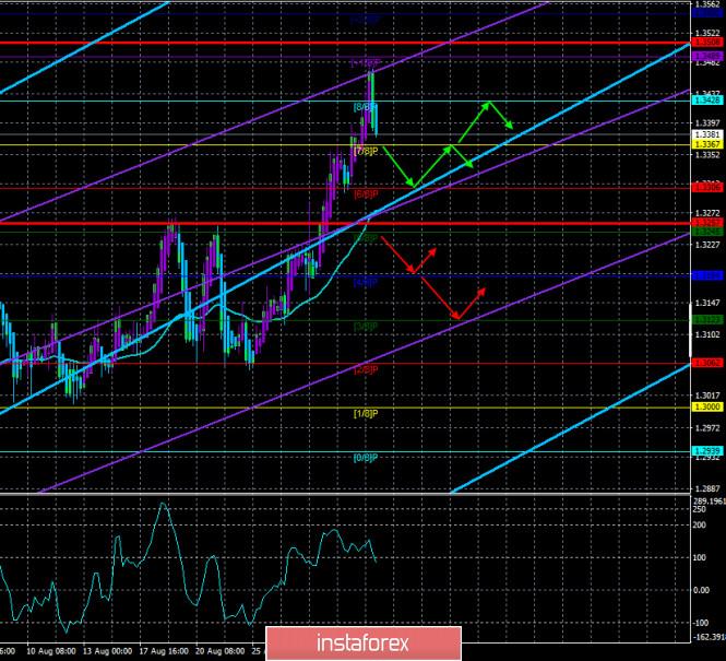 analytics5f4ee2514eaa1 - Обзор пары GBP/USD. 2 сентября. Переговоры по взаимоотношениям между Британией и Евросоюзом могут начаться в следующем году