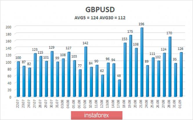 analytics5f4ee25b6117d - Обзор пары GBP/USD. 2 сентября. Переговоры по взаимоотношениям между Британией и Евросоюзом могут начаться в следующем году