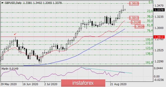analytics5f4f090877abb - Прогноз по GBP/USD на 2 сентября 2020 года