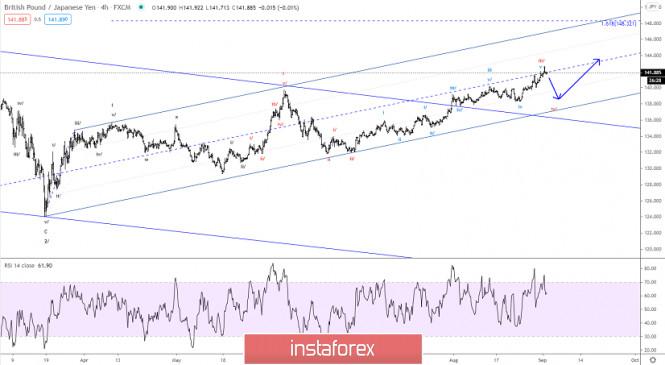Elliott wave analysis of GBP/JPY for September 2, 2020