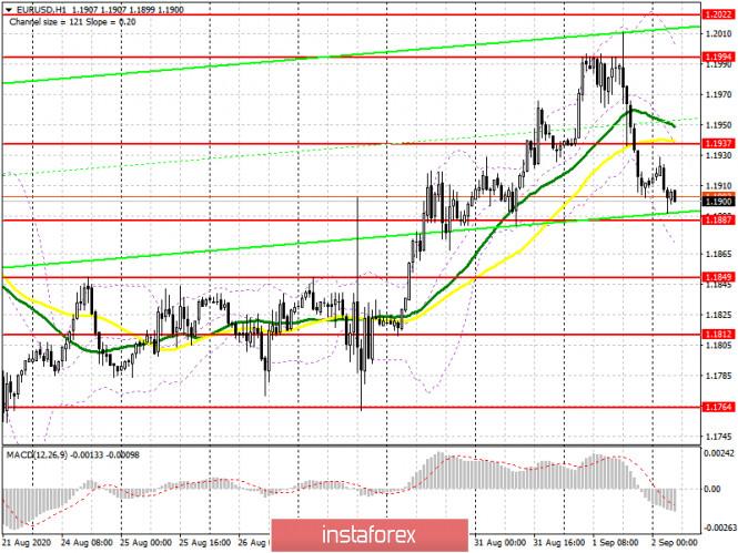 analytics5f4f2addb22dd - EUR/USD: план на европейскую сессию 2 сентября (разбор вчерашних сделок). Неудачный тест 20-ой фигуры закончился крупной