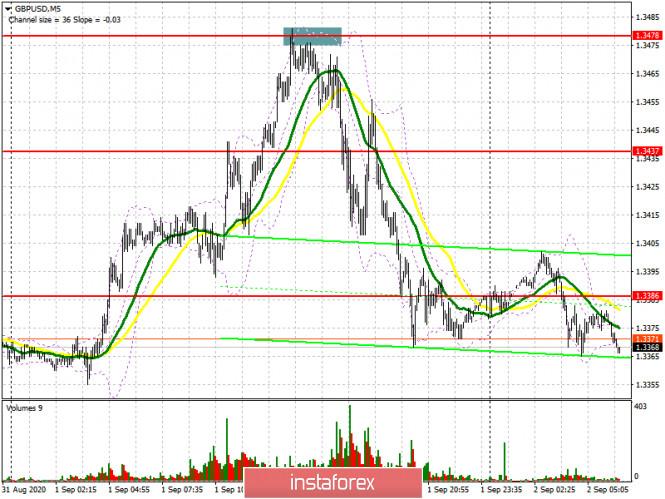 analytics5f4f2d641e064 - GBP/USD: план на европейскую сессию 2 сентября (разбор вчерашних сделок). Фунт немного приземлили. Commitment of Traders