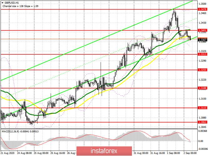 analytics5f4f2d6b252ba - GBP/USD: план на европейскую сессию 2 сентября (разбор вчерашних сделок). Фунт немного приземлили. Commitment of Traders