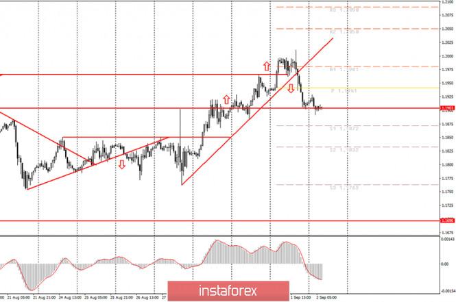 analytics5f4f2db38f9fb - Аналитика и торговые сигналы для начинающих. Как торговать валютную пару EUR/USD 1 сентября? План по открытию и закрытию
